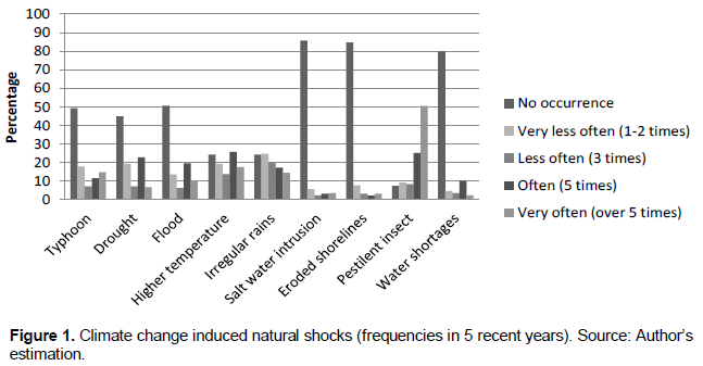 African journal of agricultural research farmers adaptive untimely rain pestilent insect and water shortages are the most severe climate change phenomena in fishery average points of above 30 fandeluxe Images