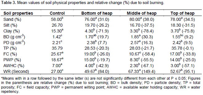 African journal of agricultural research effects of traditional the average values of soil particle density of the unburned soil the burned soil at the bottom middle and top of the heap were 221 238 257 and 242 g publicscrutiny Choice Image