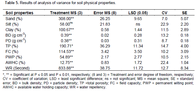 African journal of agricultural research effects of traditional the average values of soil particle density of the unburned soil the burned soil at the bottom middle and top of the heap were 221 238 257 and 242 g publicscrutiny Gallery