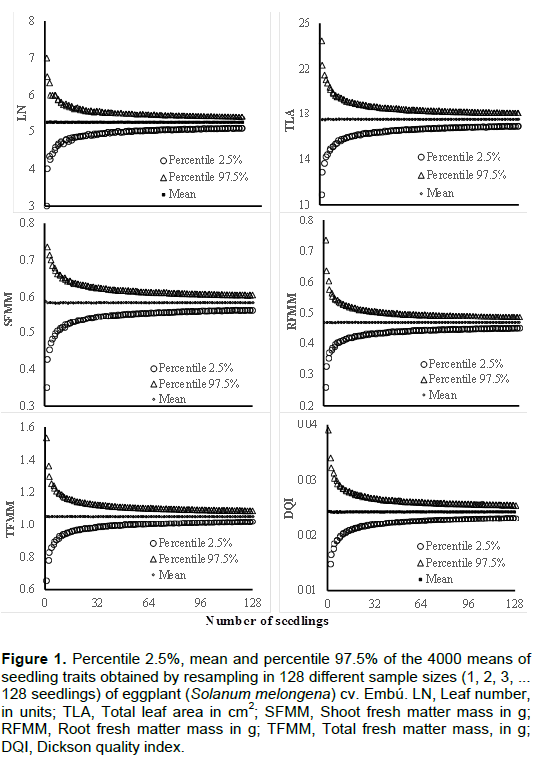 African journal of agricultural research sample size for table 2 shows the sample sizes of each trait evaluated in eggplant for different errors assumed around the mean in this study the minimum sample size fandeluxe Gallery