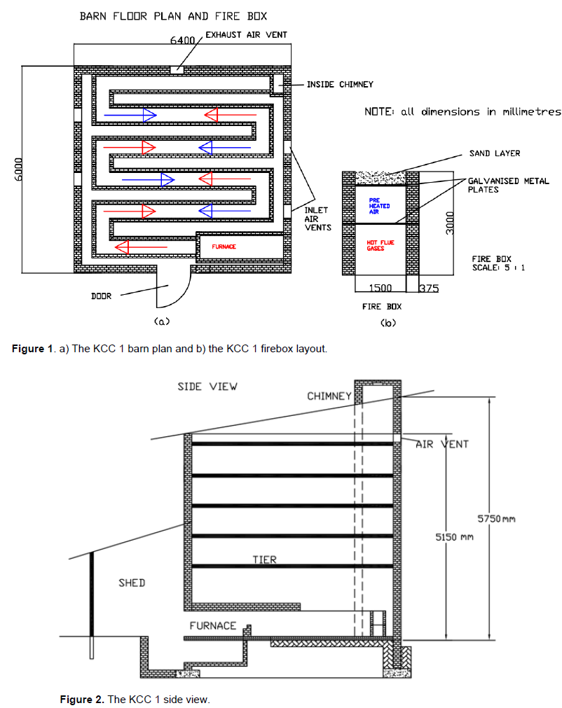 African journal of agricultural research development of a low a grate is also provided to collect ash from the furnace and to allow air circulation within the furnace pooptronica Gallery