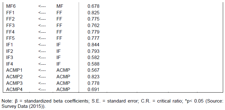 African journal of business management assessment of factors the sample correlations ranged from 0308 to 0774 according to pallant 2010 the value of correlations among variables should be greater than 03 fandeluxe Image collections