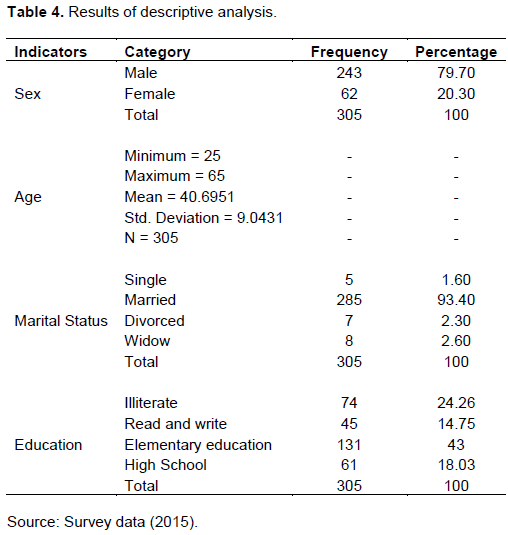 African journal of business management assessment of factors regarding gender of participants the majority of the respondents who participated in the study are male 243 or 797 while 62 or 203 are female fandeluxe Image collections