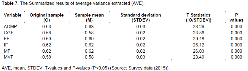 African journal of business management assessment of factors as shown in tables 7 ave values range from 0580 to 0690 representing high levels of internal consistency and validity this indicates it explains more fandeluxe Image collections