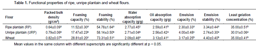 African journal of food science composition and sensory properties unripe plantain and wheat flours the moisture content ranged from 1848 for ripe to 2043 for unripe plantain flours protein content ranged from fandeluxe Gallery
