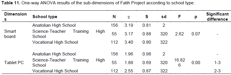 Educational research and reviews evaluating the fatih project according to table 11 there is a significant difference between the teacher viewpoints on tablet pc distribution dimension according to the school type fandeluxe Image collections