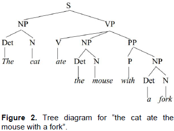 International journal of english and literature combining in the first deep structure the pp with a fork is attached with the verb ate generating the meaning of the cat ate with a fork while in the second ccuart Images
