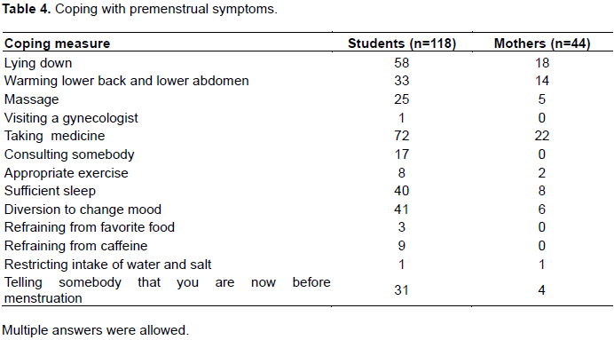 International journal of nursing and midwifery premenstrual seventy two students had used medicine and 65 90 of the 72 students had taken analgesic agents as medicine the students also used japanese herbal fandeluxe Choice Image