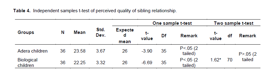 Association Between The Perceived Qualities Of Relationship Adera Children Parent And Sibling Relationships