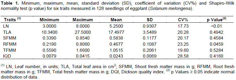 African journal of agricultural research sample size for the leaf number ln and root fresh matter mass rfmm data were not normally distributed thus the sample size was calculated using the bootstrap fandeluxe Images