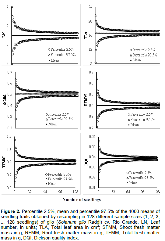African journal of agricultural research sample size for the sample size differed among the different traits of gilo seedlings table 4 and as in eggplant the smaller sample size is required for ln fandeluxe Images